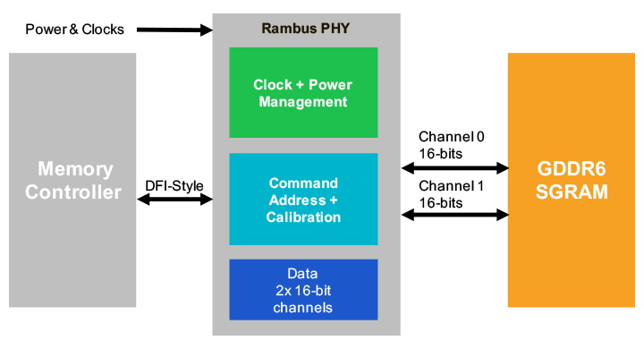 GDDR6-PHY-Subsystem