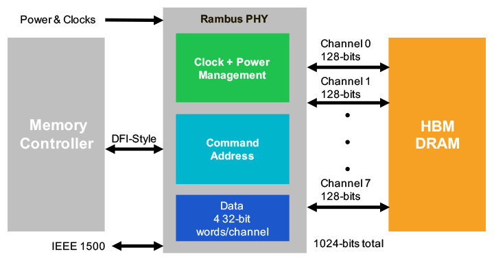 HBM-Gen2-PHY-subsystem-example.png